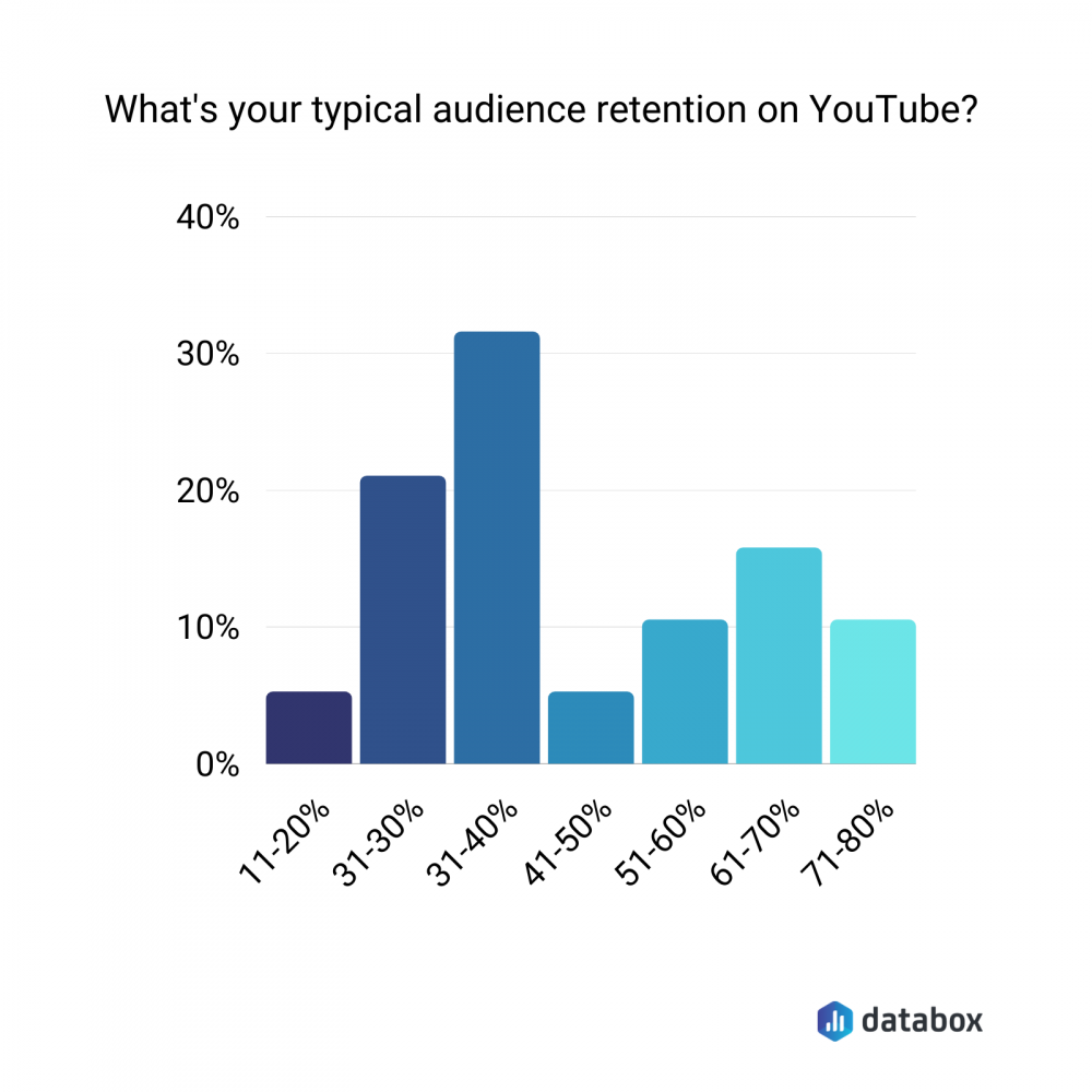 average audience retention on Youtube data graph