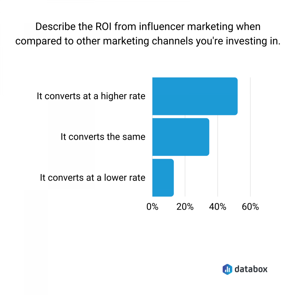 influencer marketing ROI comparison per channel