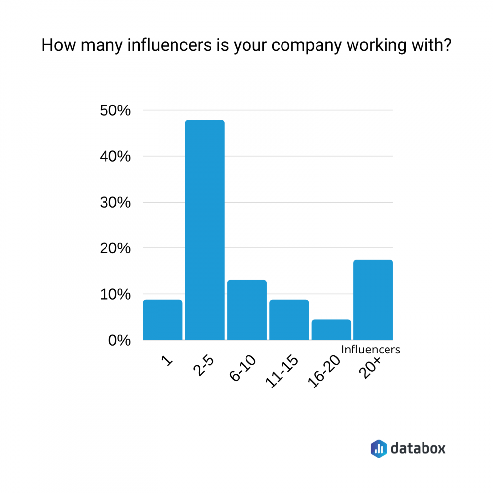 how many marketing influencers should you work with for high ROI?