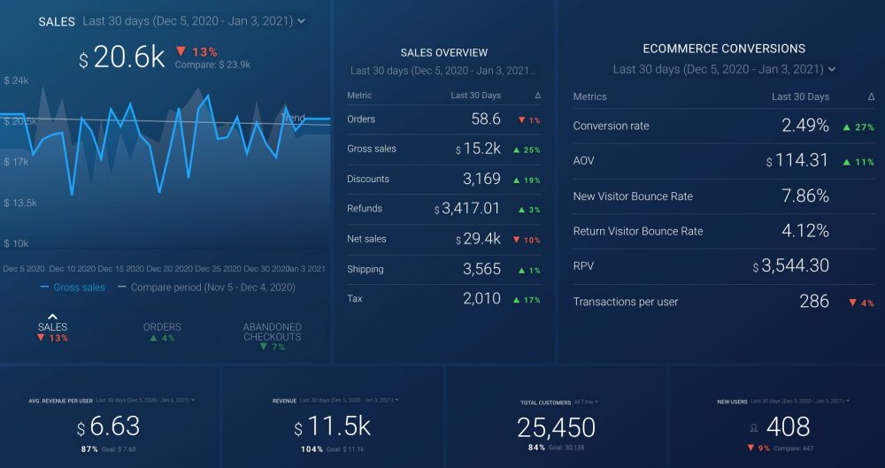 Shopify Conversion and Loyalty Dashboard