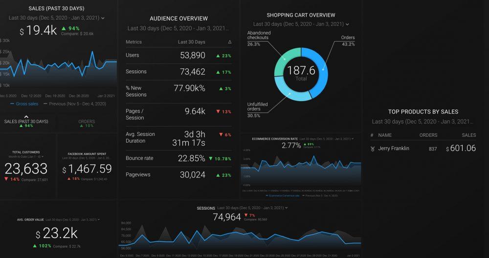 Online Sales Overview Dashboard