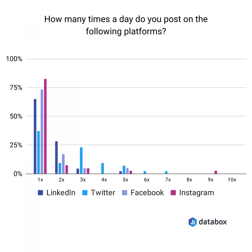 how many times a day do you post on the following platforms?