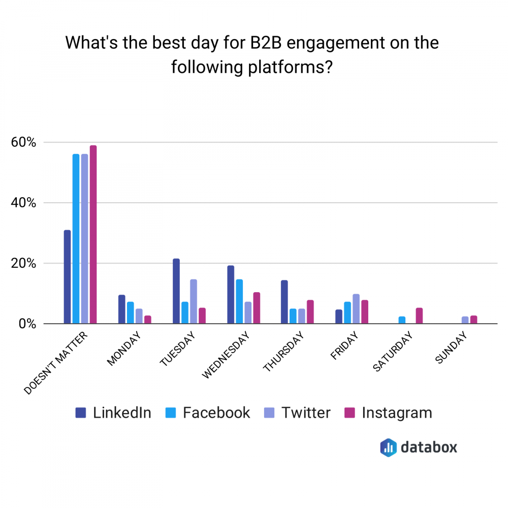 best days for B2B companies to engage on social media