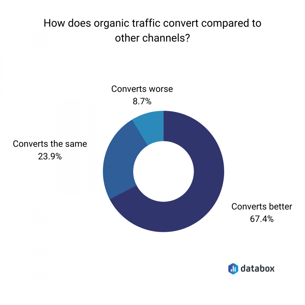 how does organic traffic convert compared to other channels?