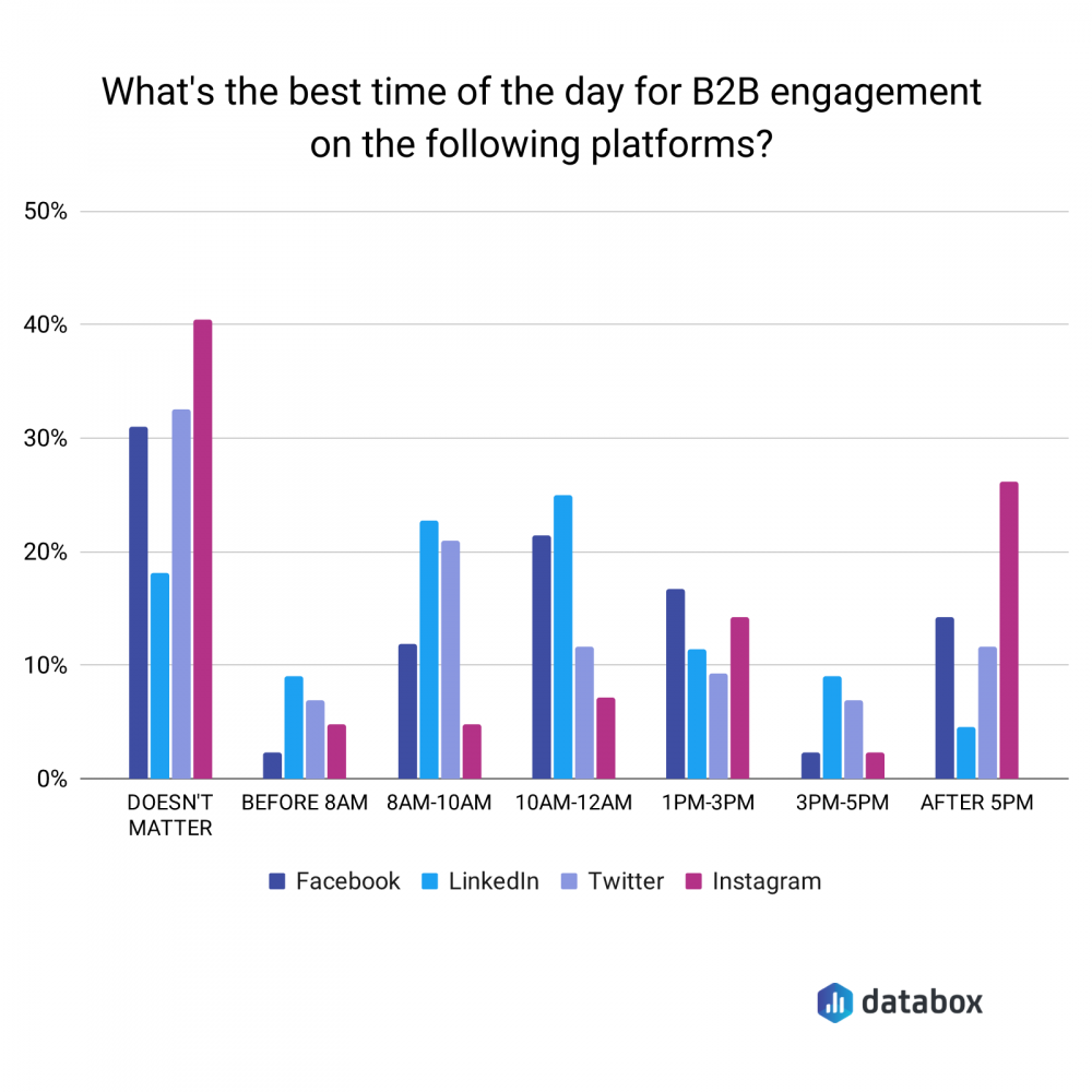 best time to post on social media for B2B engagement