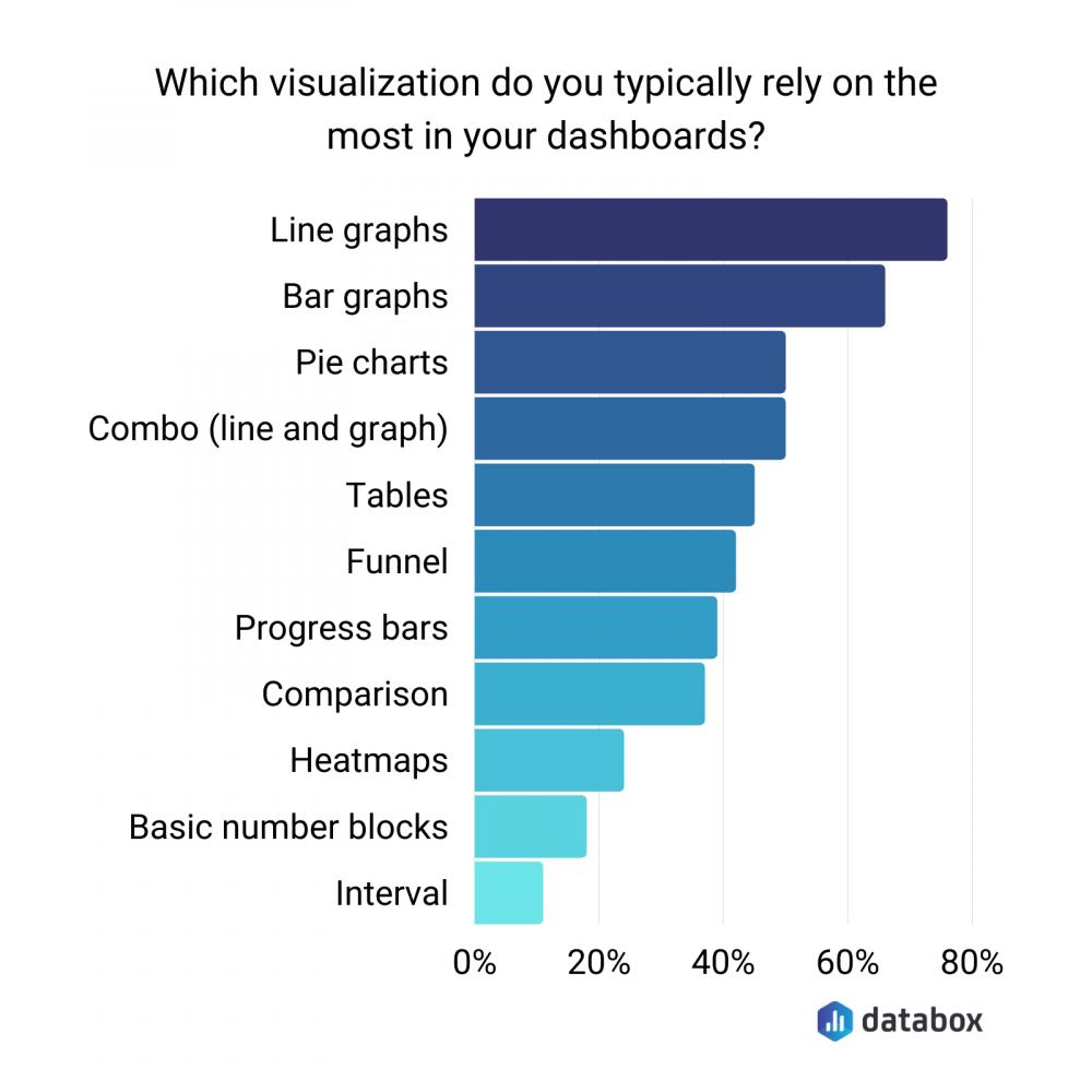 visualization in dashboards