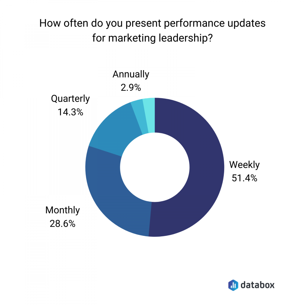 performance updates for the marketing leadership graph