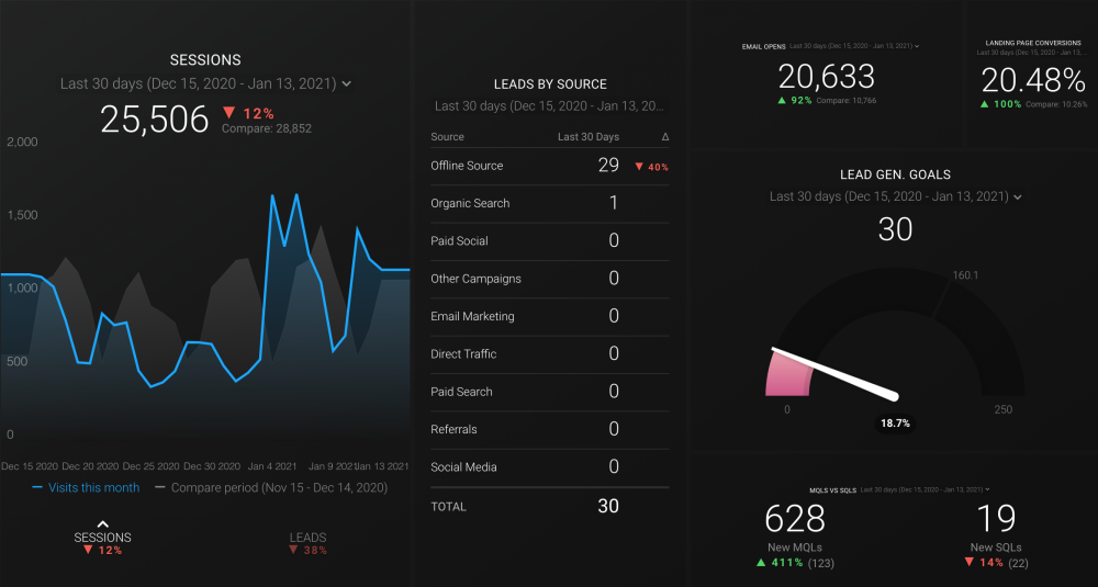 HubSpot Lead Generation Dashboard Template