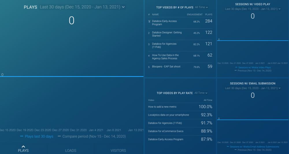 Wistia + Google Analytics Dashboard template.