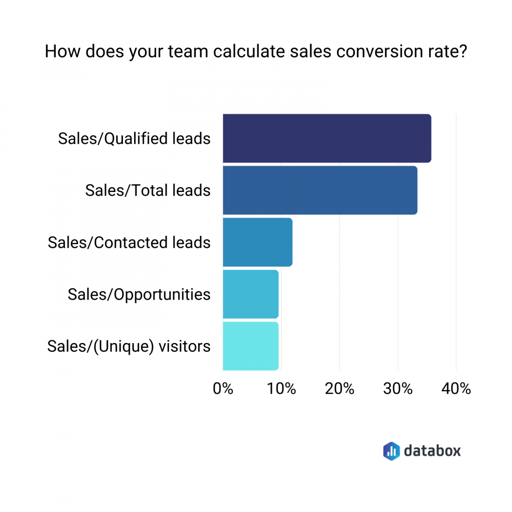 how to calculate sales conversion rate