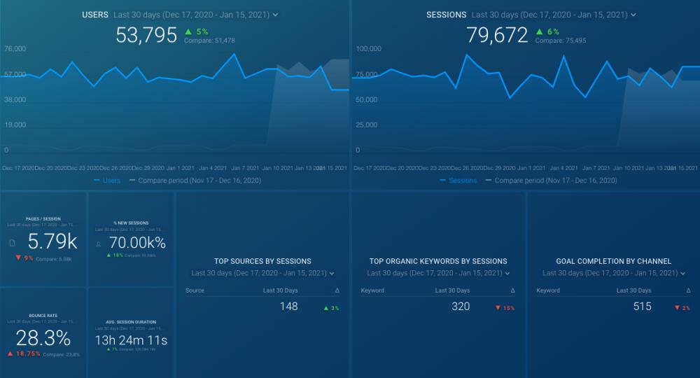 google analytics dashboard template