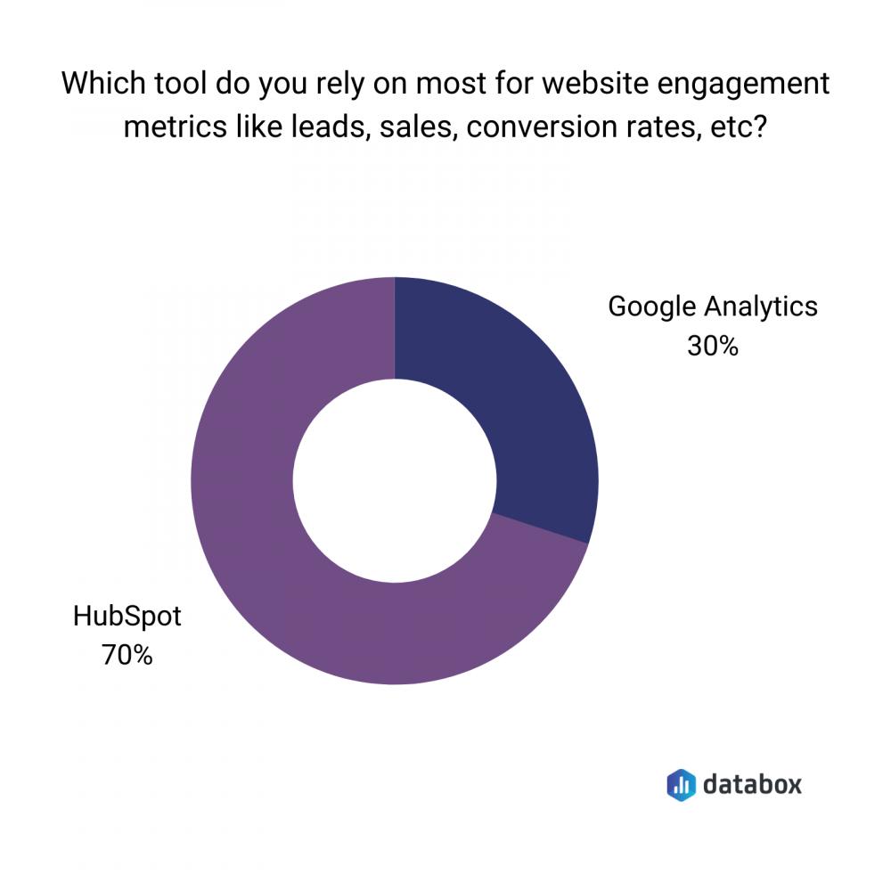 hubspot for website engagement