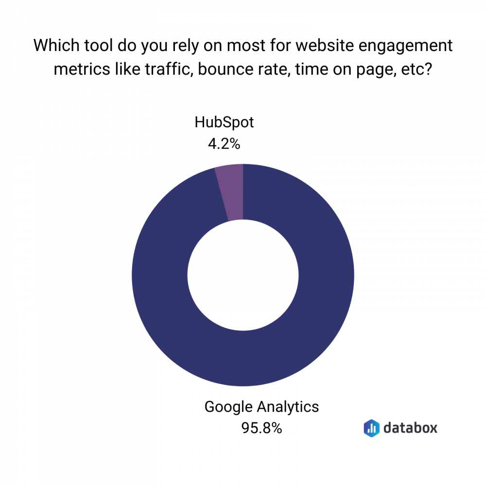 google analytics for website engagement graph