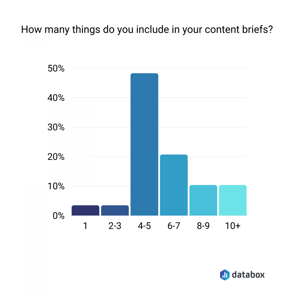 how many things do you include in your content briefs chart
