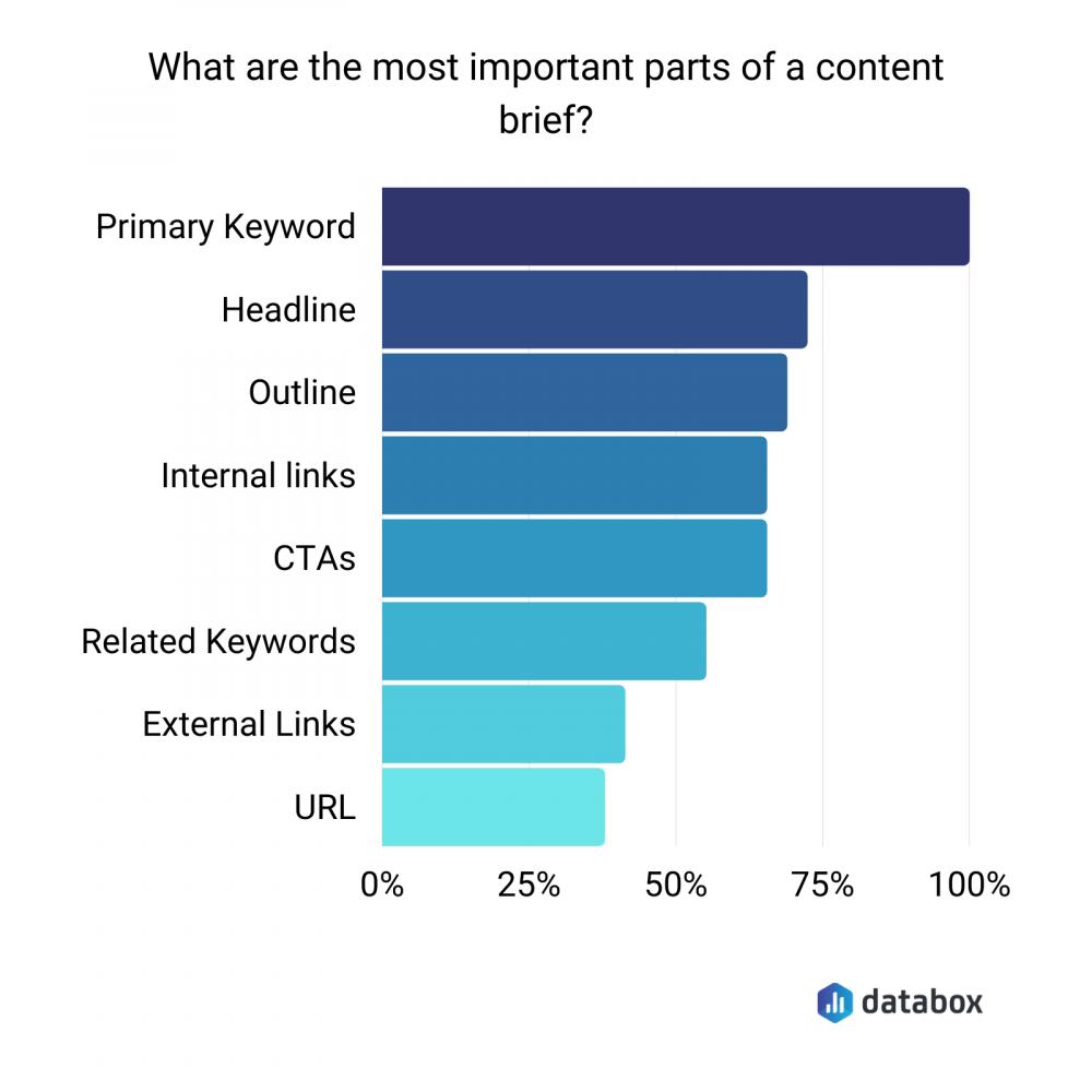 most important content brief elements graph