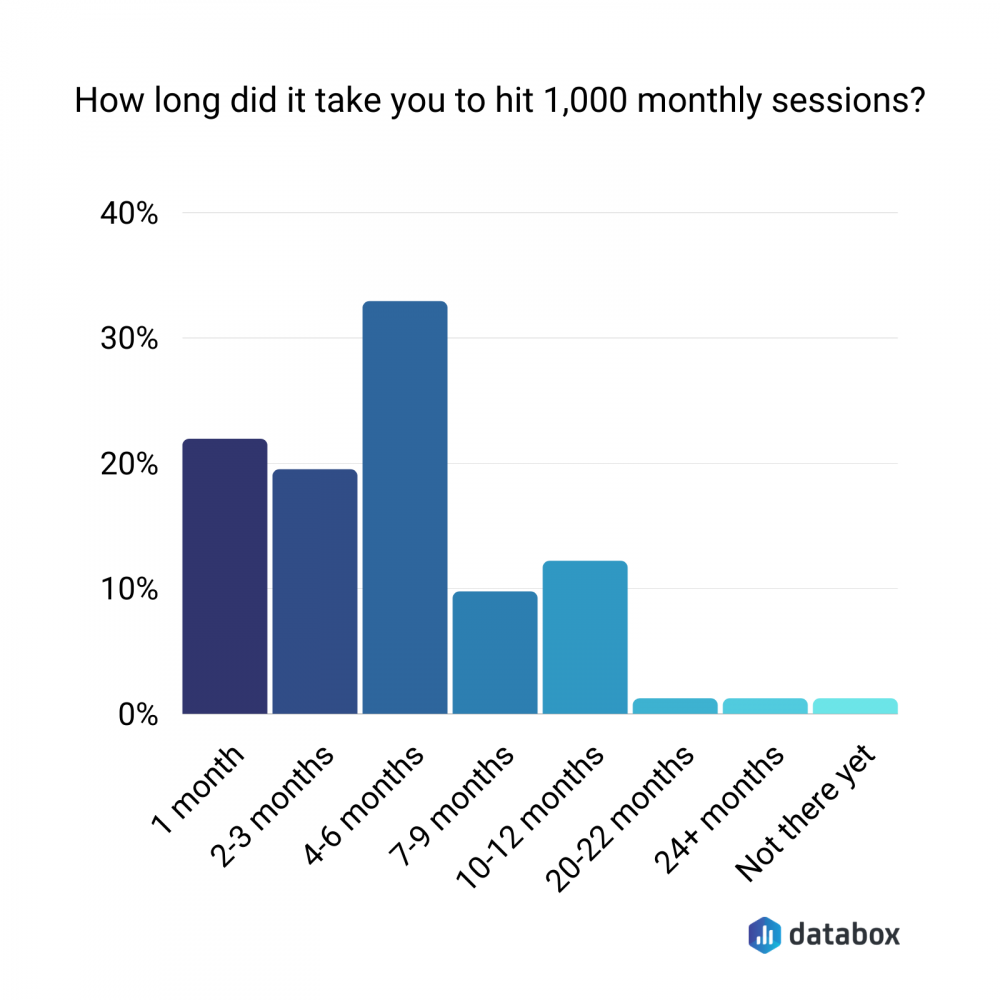 how to grow a blog 1,000 monthly sessions graph