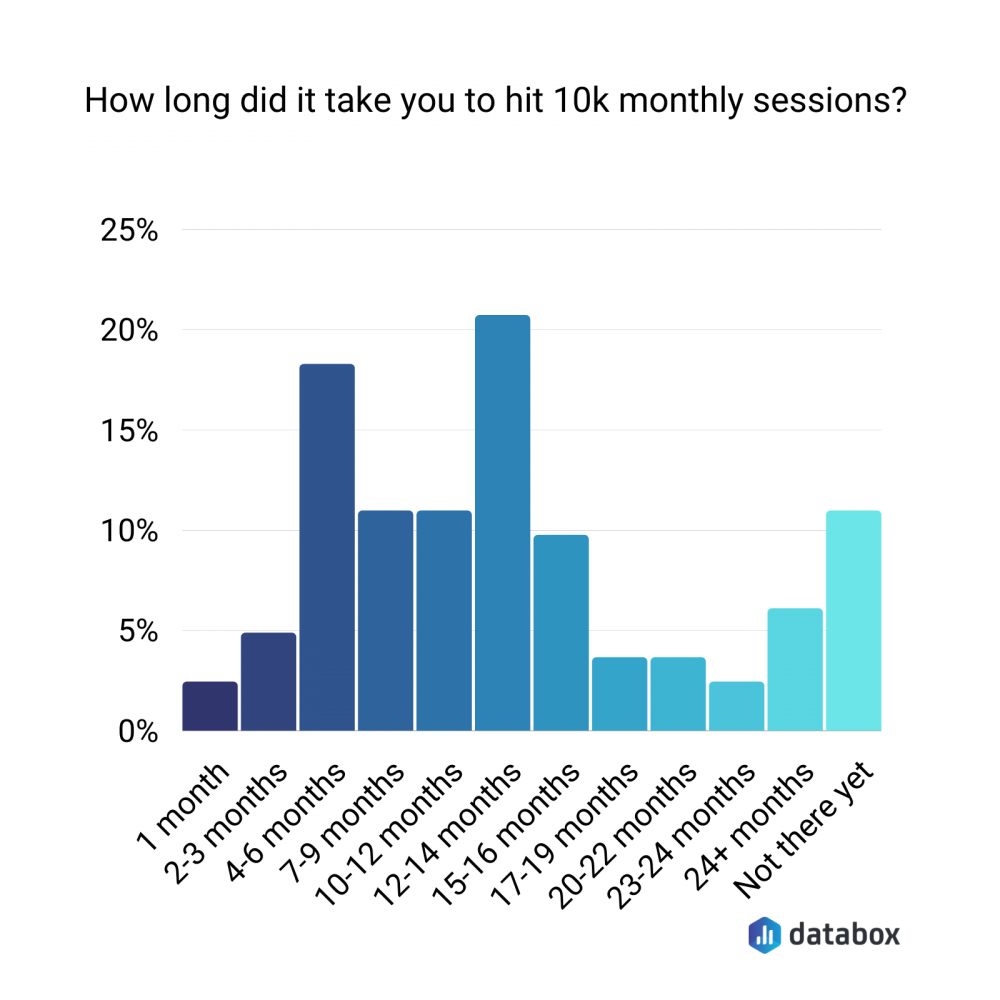 ho to grow a blog 10k monthly sessions graph