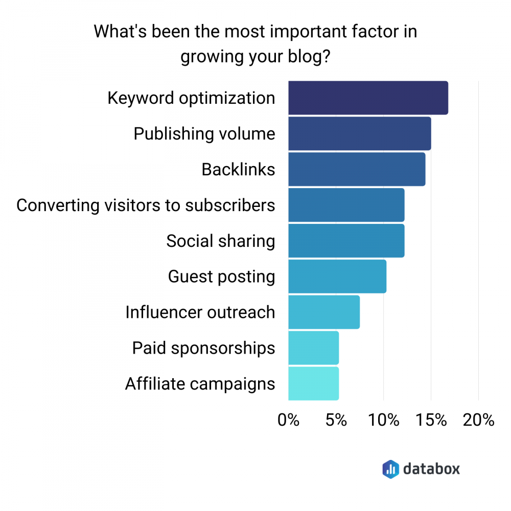 most important factors for growing a blog