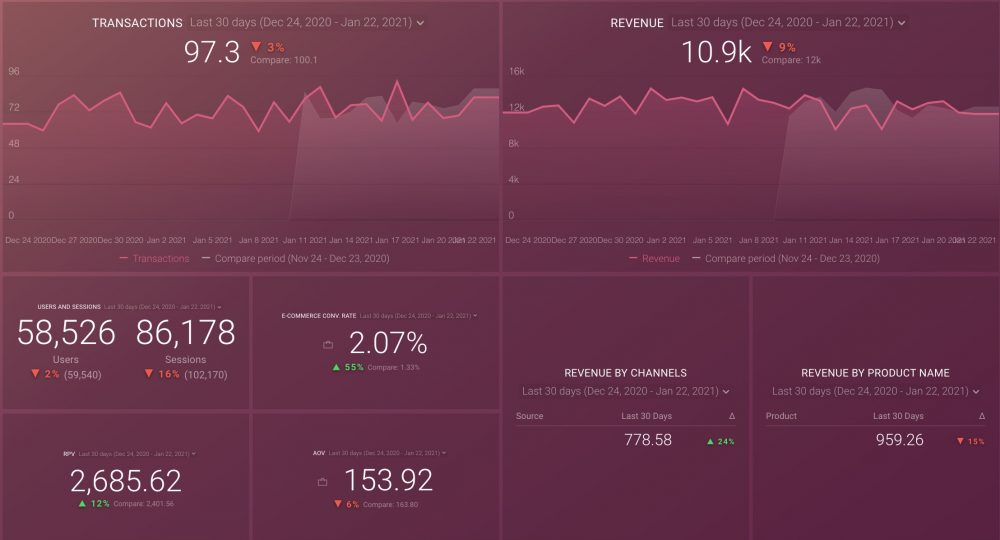 Google Analytics eCommerce Overview Dashboard