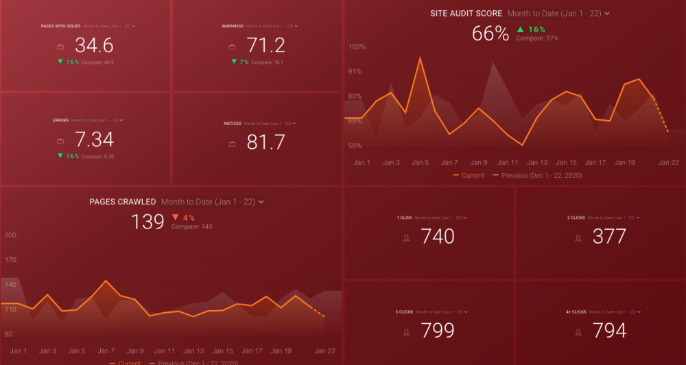 semrush site audit dashboard