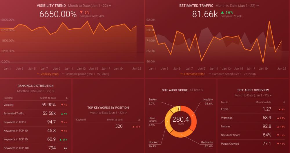 SEMrush keyword audit dashboard
