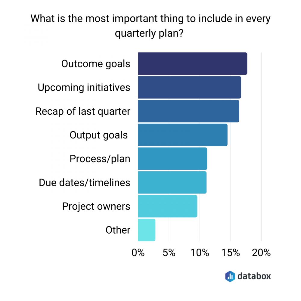 quarterly planning data levels of importance