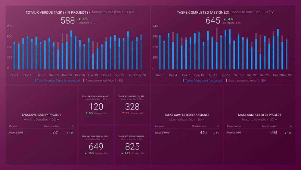 executive dashboard example - project management