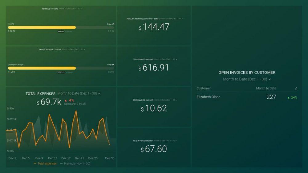 executive dashboard example - finance