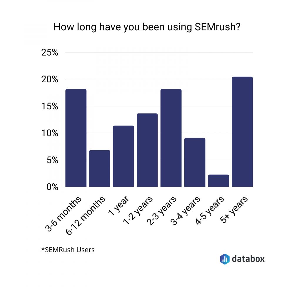 SEMrush users data