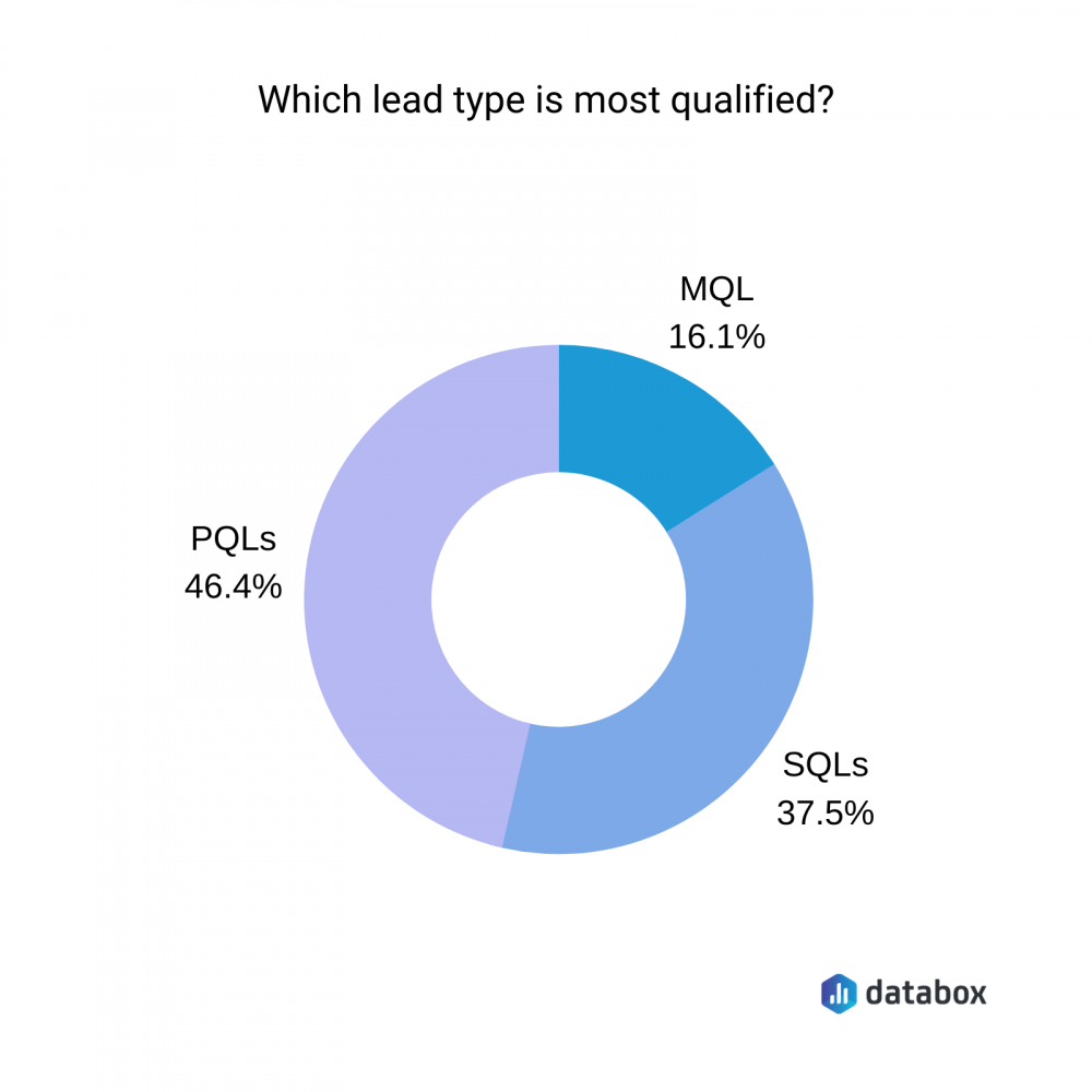 Which lead type is most qualified