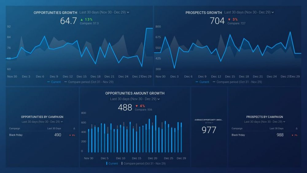 Pardot  Dashboard Template example