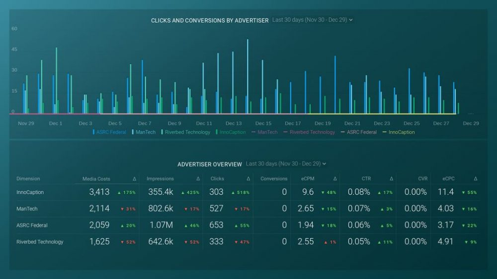 StackAdapt Advertiser Overview dashboard template example