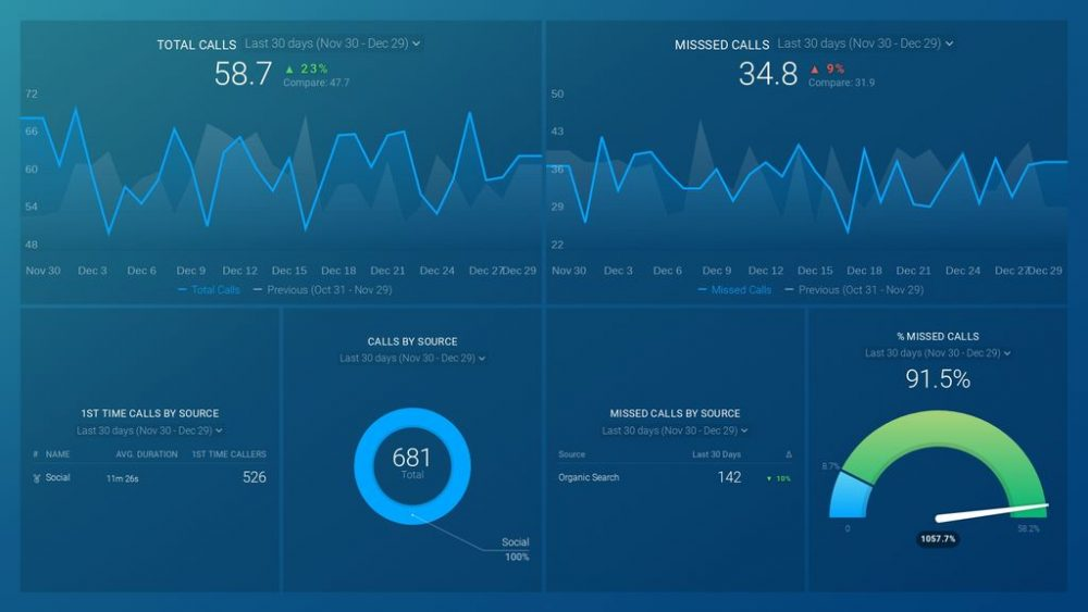 CallRail Overview Dashboard template example
