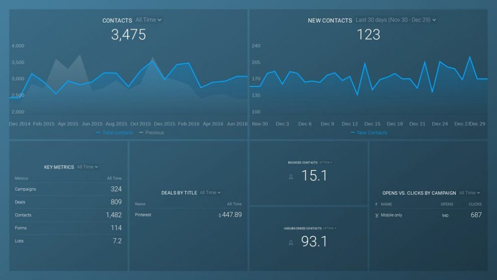 ActiveCampaign (Pipeline Performance and Campaign Engagement) Overview Dashboard Template example