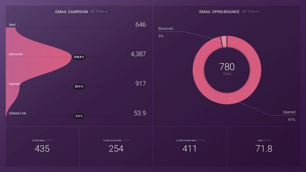 Marketo Email Marketing Dashboard