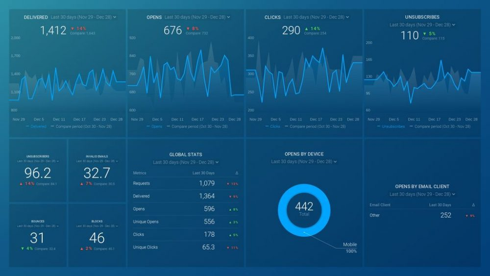 SendGrid dashboard template