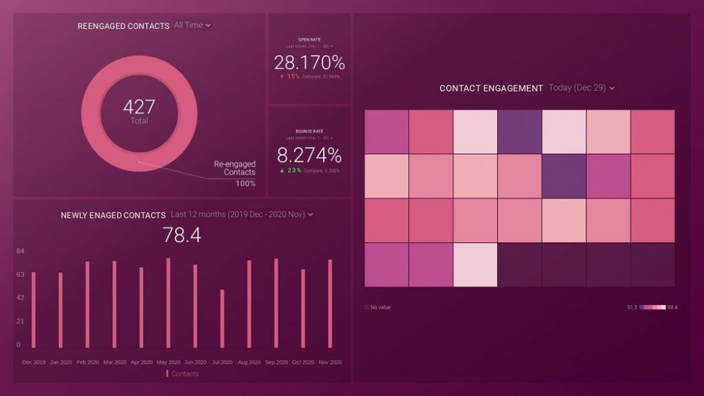 Seventh Sense dashboard template example