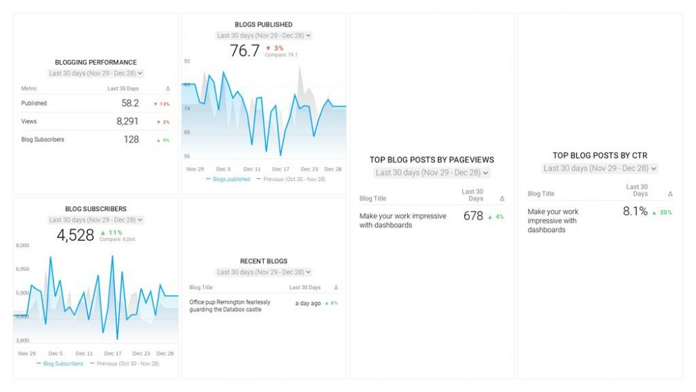 HubSpot dashboard template example