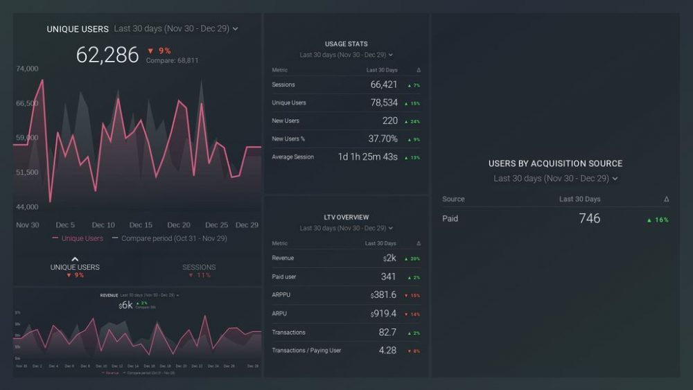 Localytics dashboard template example