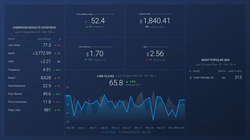 Facebook Audience Building & Brand Awareness Dashboard template example