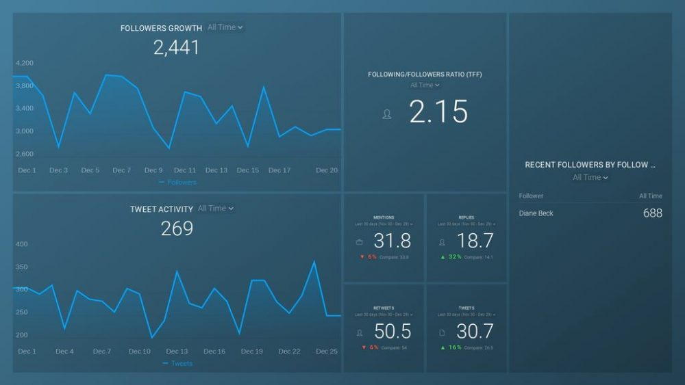 Twitter dashboard template example