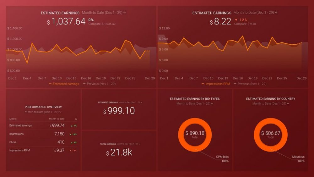 Google AdMob Dashboard Template example