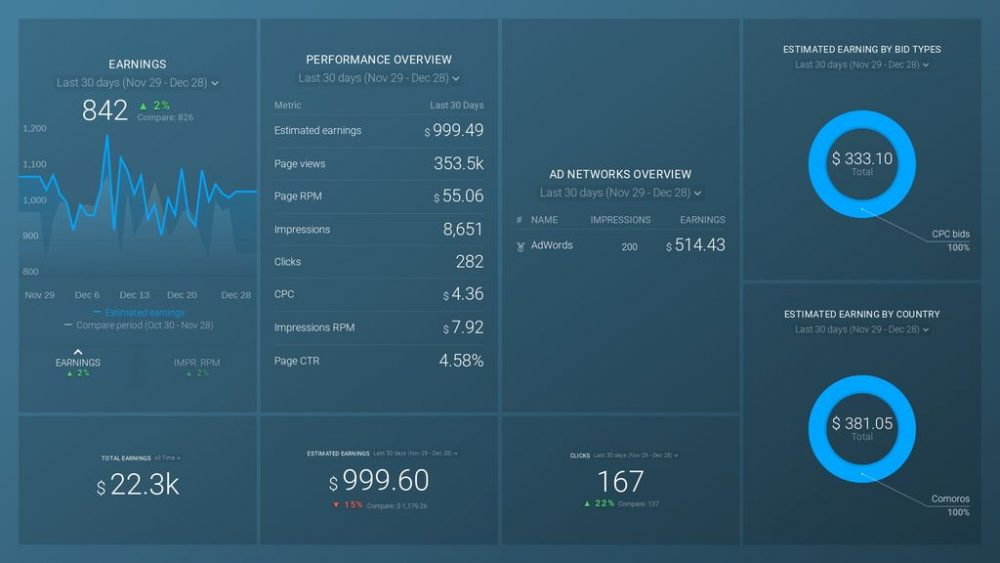 Google AdSense dashboard template example