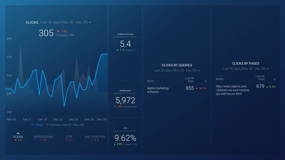 Google Organic Search Performance dashboard template example