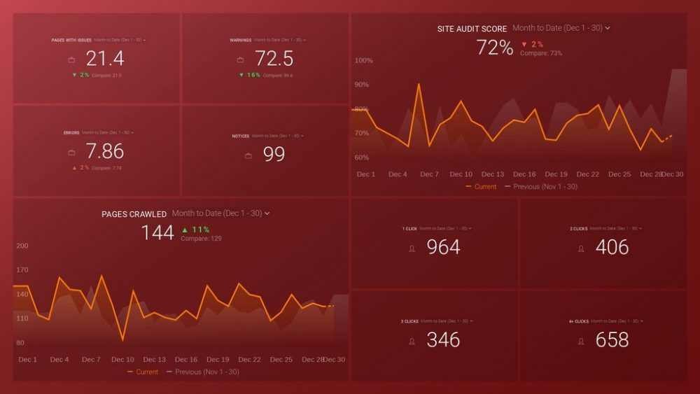 SEMrush dashboard template example