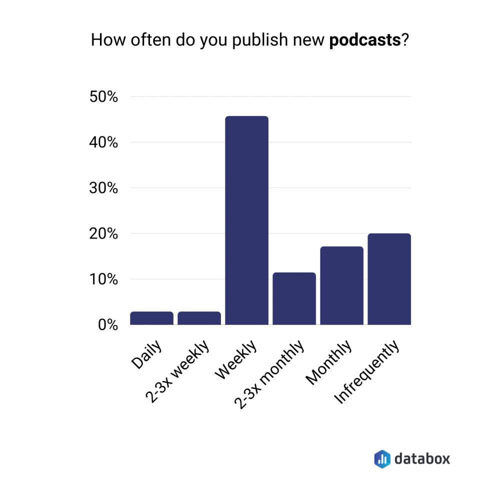 podcast publishing frequency data