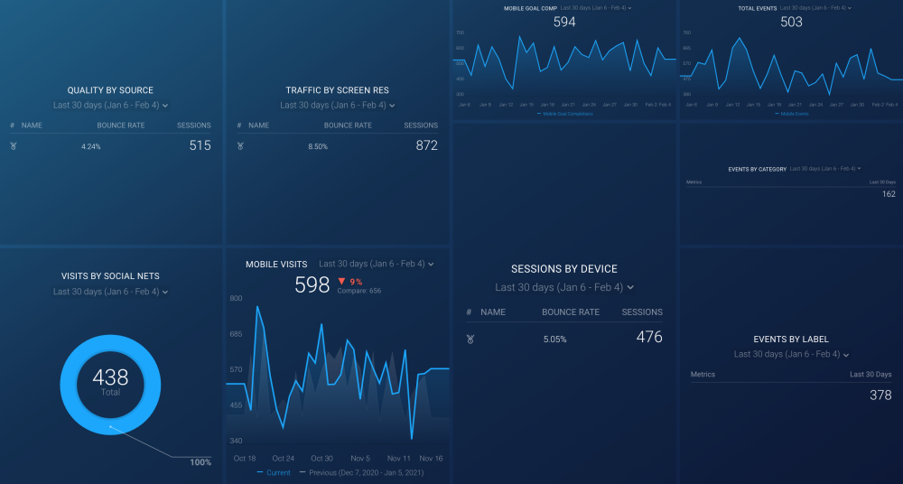 Google Analytics Responsive Design Dashboard
