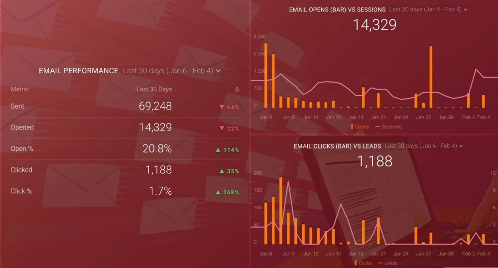 HubSpot Email Marketing Dashboard