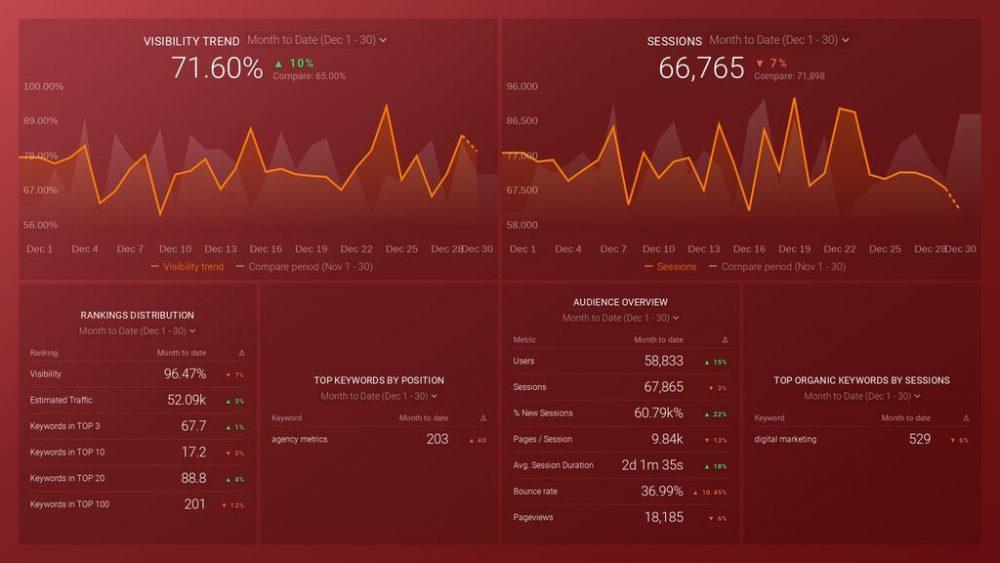 semrush-keywords-organic-search-traffic-dashboard-template
