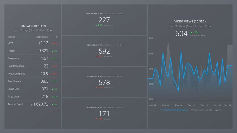 Facebook Video Completion Metrics Dashboard